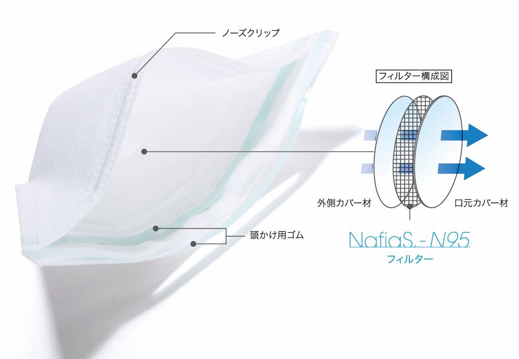 NafiaS<sub>®</sub>-N95マスクの構成